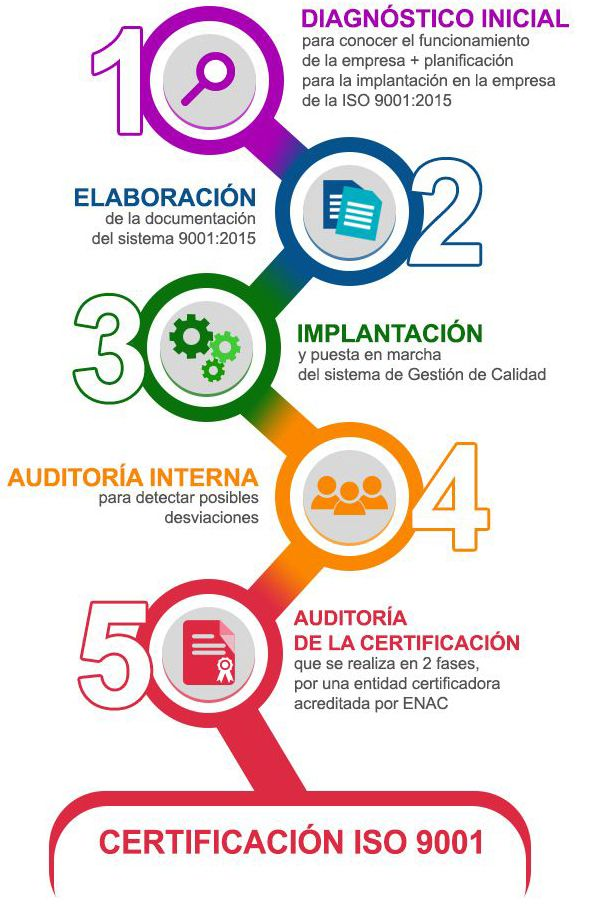 implementar iso 9001