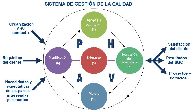 implementar sistema de gestion de calidad
